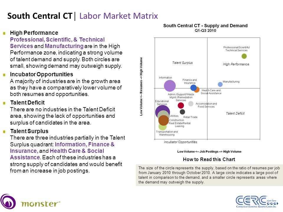 South Central CT│ Labor Market Matrix Source: Monster Internal Data, January–October, 2010 34 High Performance Professional, Scientific, & Technical Services and Manufacturing are in the High Performance zone, indicating a strong volume of talent demand and supply.