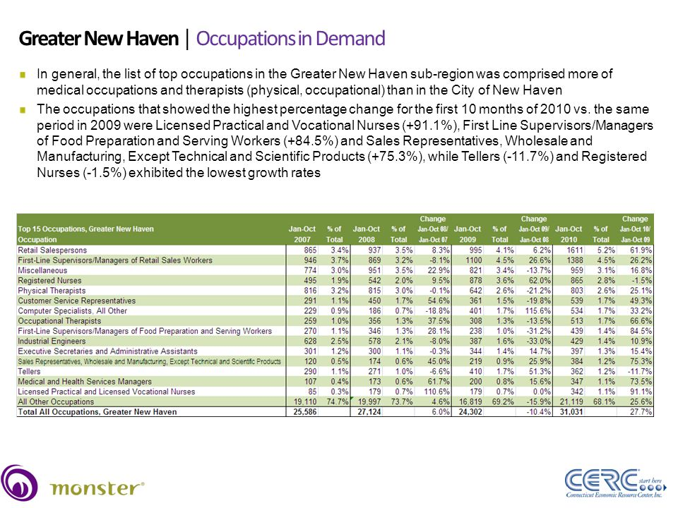 Greater New Haven │ Occupations in Demand Source: Wanted Technologies, January-October, 2007-2010 38 In general, the list of top occupations in the Greater New Haven sub-region was comprised more of medical occupations and therapists (physical, occupational) than in the City of New Haven The occupations that showed the highest percentage change for the first 10 months of 2010 vs.