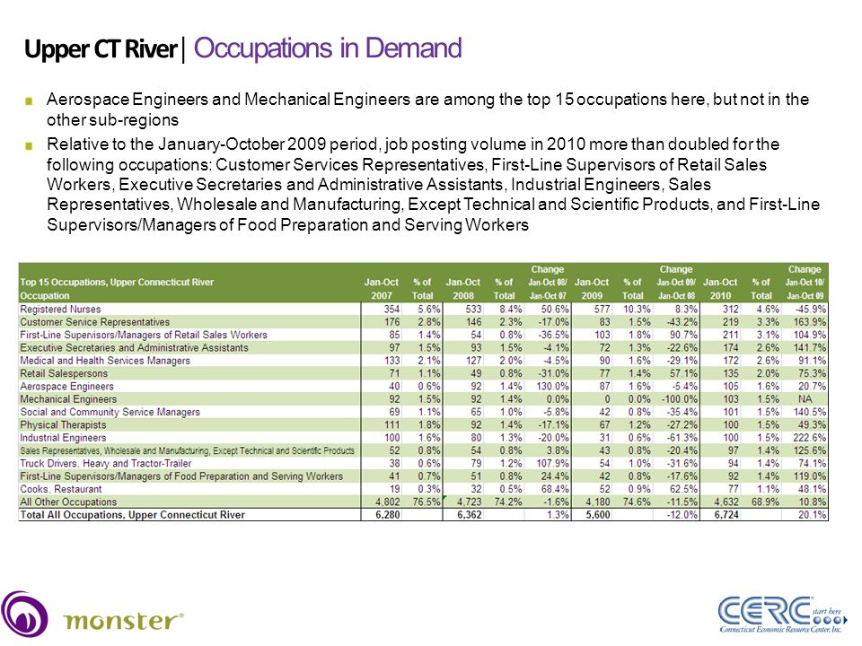 Upper CT River│ Occupations in Demand Source: Wanted Technologies, January-October, 2007-2010 40 Aerospace Engineers and Mechanical Engineers are among the top 15 occupations here, but not in the other sub-regions Relative to the January-October 2009 period, job posting volume in 2010 more than doubled for the following occupations: Customer Services Representatives, First-Line Supervisors of Retail Sales Workers, Executive Secretaries and Administrative Assistants, Industrial Engineers, Sales Representatives, Wholesale and Manufacturing, Except Technical and Scientific Products, and First-Line Supervisors/Managers of Food Preparation and Serving Workers