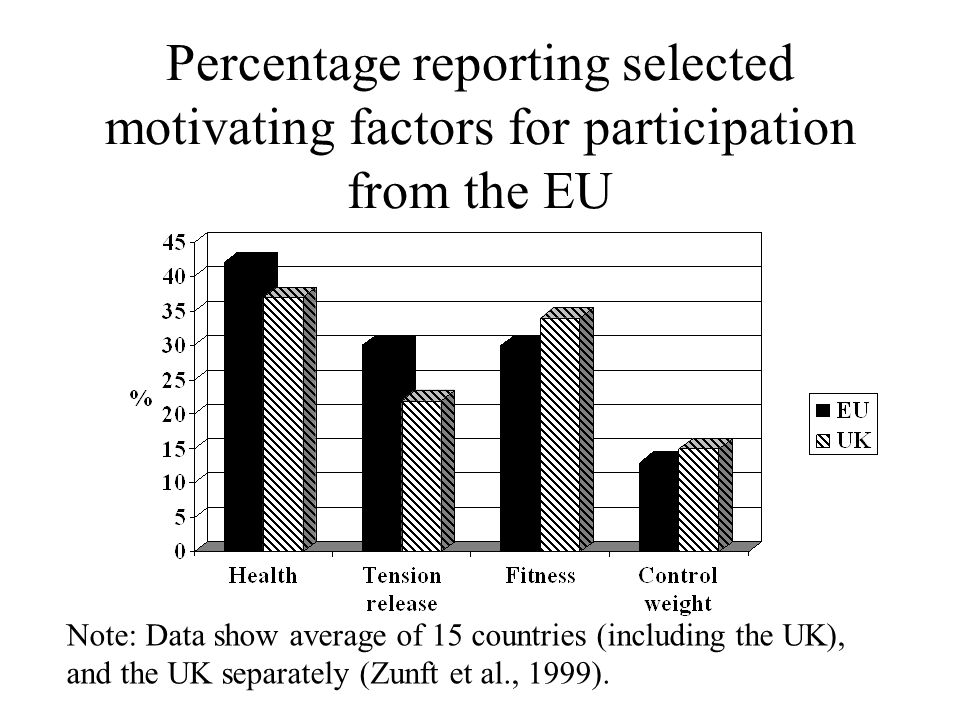 Percentage reporting selected motivating factors for participation from the EU Note: Data show average of 15 countries (including the UK), and the UK