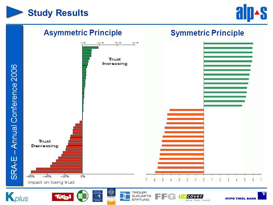 SRA-E – Annual Conference 2006 Study Results Asymmetric Principle Symmetric Principle
