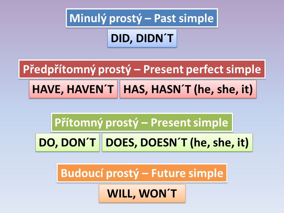 Přítomný prostý – Present simple DO, DON´T DOES, DOESN´T (he, she, it) Minulý prostý – Past simple DID, DIDN´T Předpřítomný prostý – Present perfect simple HAVE, HAVEN´T HAS, HASN´T (he, she, it) Budoucí prostý – Future simple WILL, WON´T