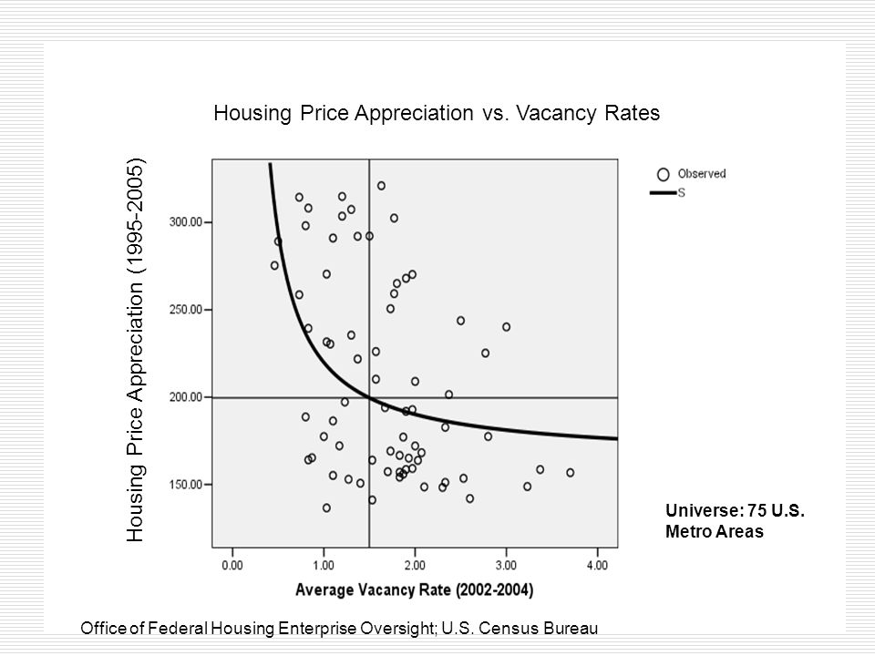 Housing Price Appreciation (1995-2005) Housing Price Appreciation vs.