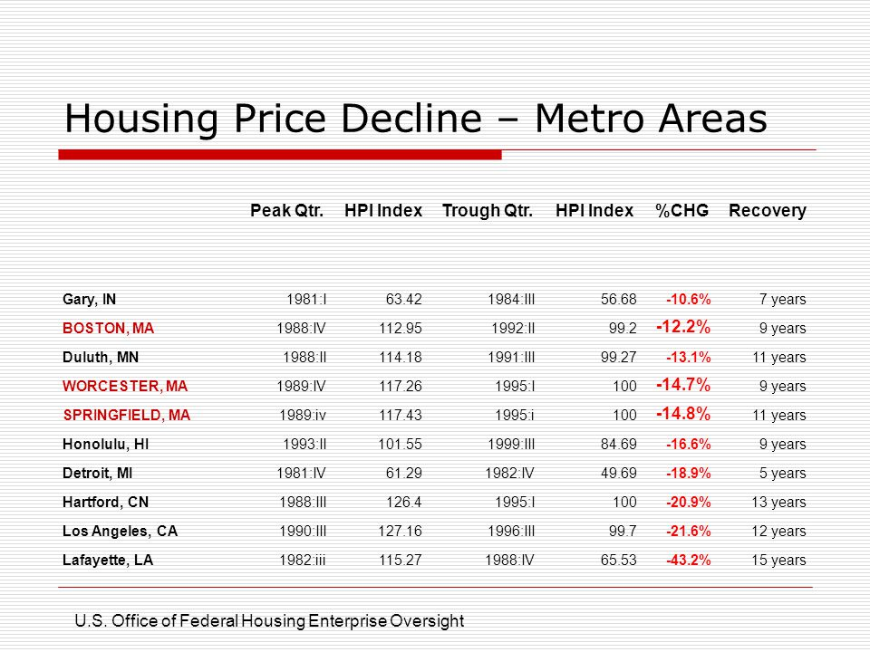 Housing Price Decline – Metro Areas Peak Qtr.HPI IndexTrough Qtr.HPI Index%CHGRecovery Gary, IN1981:I63.421984:III56.68-10.6%7 years BOSTON, MA1988:IV112.951992:II99.2 -12.2% 9 years Duluth, MN1988:II114.181991:III99.27-13.1%11 years WORCESTER, MA1989:IV117.261995:I100 -14.7% 9 years SPRINGFIELD, MA1989:iv117.431995:i100 -14.8% 11 years Honolulu, HI1993:II101.551999:III84.69-16.6%9 years Detroit, MI1981:IV61.291982:IV49.69-18.9%5 years Hartford, CN1988:III126.41995:I100-20.9%13 years Los Angeles, CA1990:III127.161996:III99.7-21.6%12 years Lafayette, LA1982:iii115.271988:IV65.53-43.2%15 years U.S.