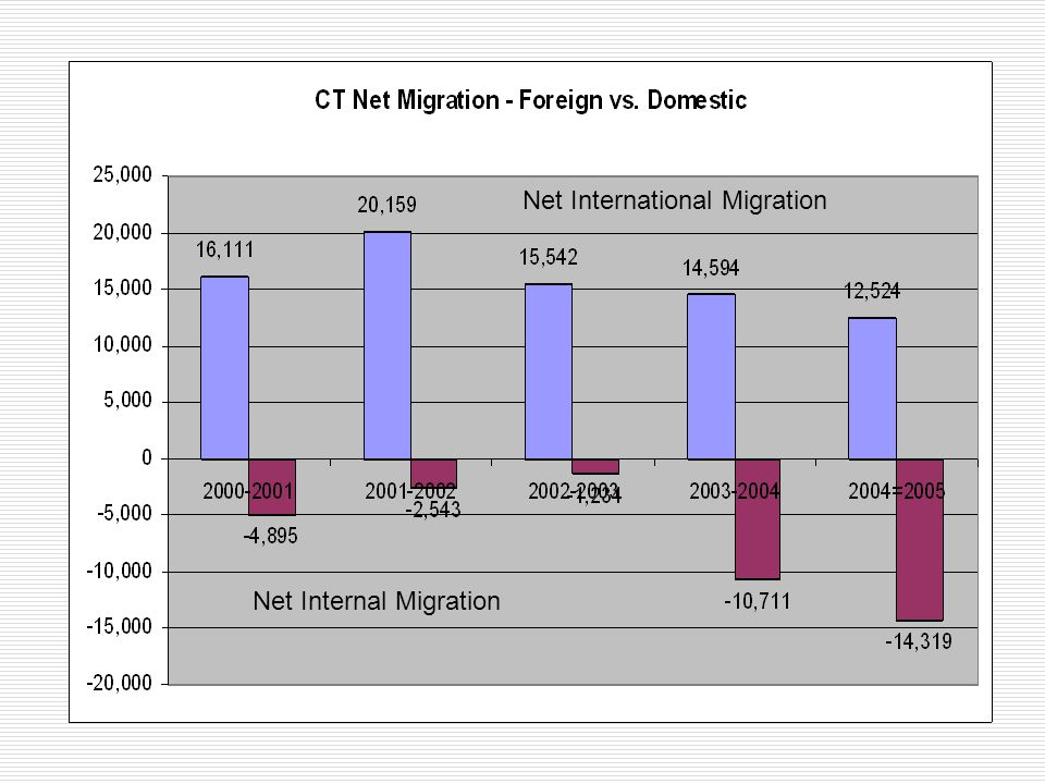 Net International Migration Net Internal Migration