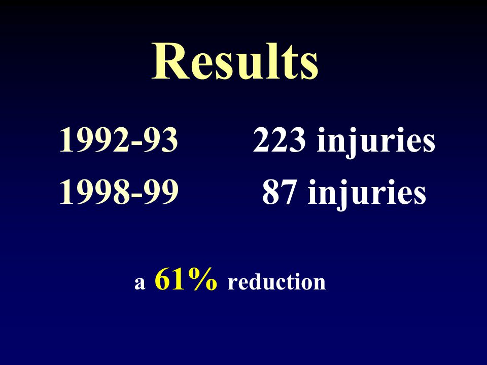 Results 1992-93223 injuries 1998-99 87 injuries a 61% reduction