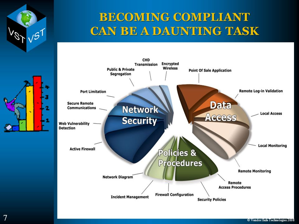 © Vendor Safe Technologies 2008 Policies & Procedures NetworkSecurity Data Access 7 BECOMING COMPLIANT CAN BE A DAUNTING TASK