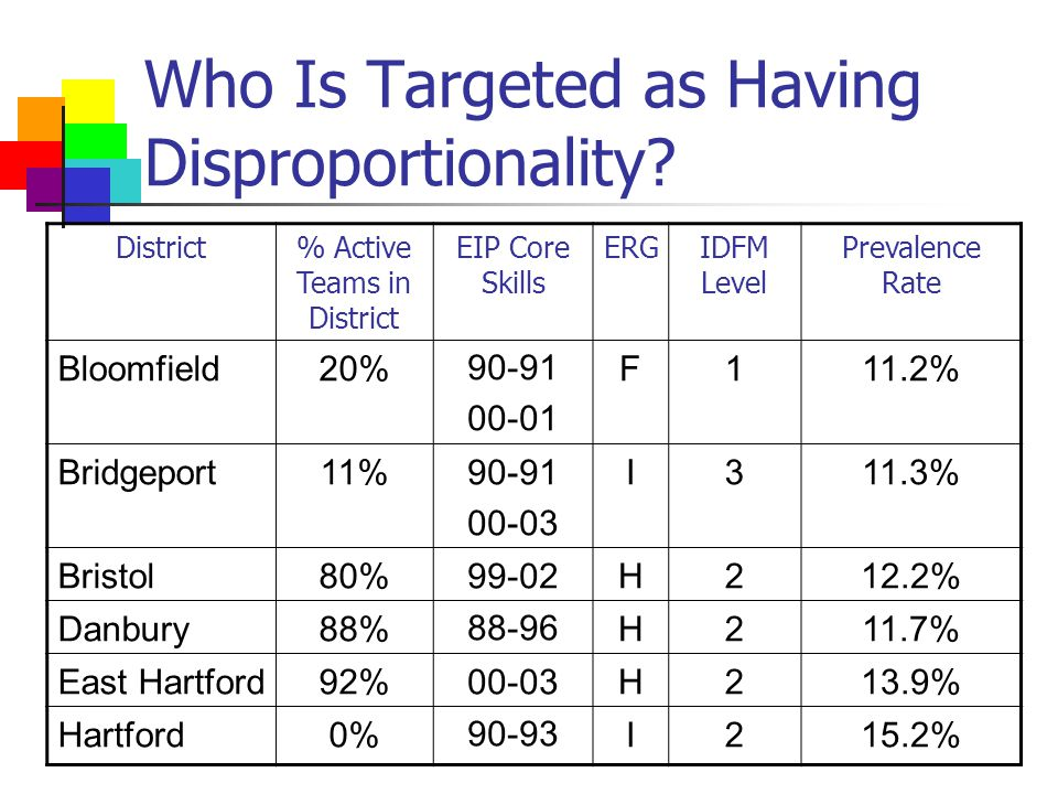 Who Is Targeted as Having Disproportionality.