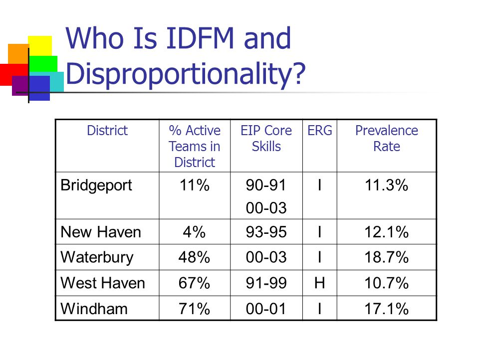 Who Is IDFM and Disproportionality.