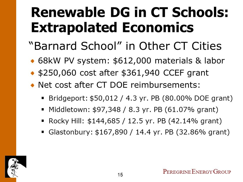 15 P EREGRINE E NERGY G ROUP Renewable DG in CT Schools: Extrapolated Economics Barnard School in Other CT Cities 68kW PV system: $612,000 materials & labor $250,060 cost after $361,940 CCEF grant Net cost after CT DOE reimbursements:  Bridgeport: $50,012 / 4.3 yr.