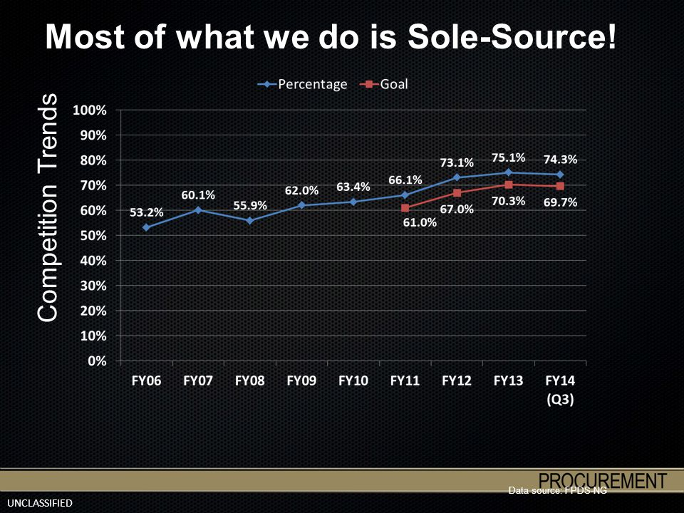 UNCLASSIFIED Competition Trends Most of what we do is Sole-Source! Data source: FPDS-NG