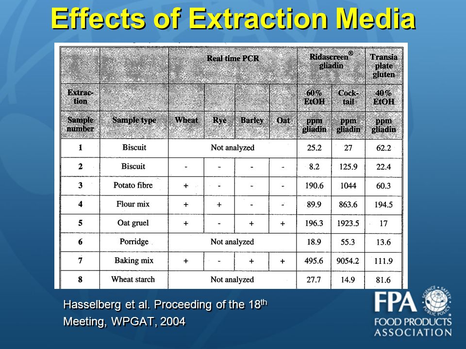 Hasselberg et al. Proceeding of the 18 th Meeting, WPGAT, 2004 Hasselberg et al. Proceeding of the 18 th Meeting, WPGAT, 2004 Effects of Extraction Me