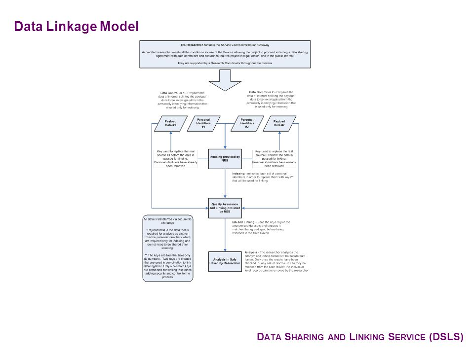 D ATA S HARING AND L INKING S ERVICE (DSLS) Data Linkage Model
