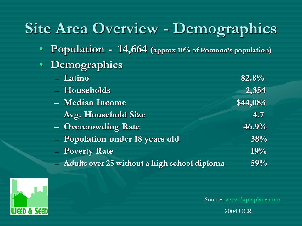 Site Area Overview - Demographics Population - 14,664 ( approx 10% of Pomona's population)Population - 14,664 ( approx 10% of Pomona's population) DemographicsDemographics –Latino 82.8% –Households 2,354 –Median Income $44,083 –Avg.