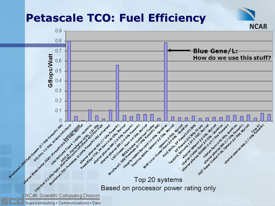 Facility Driver Uncertainty in fuel efficiency and power density leads to uncertainty petascale facility planning.