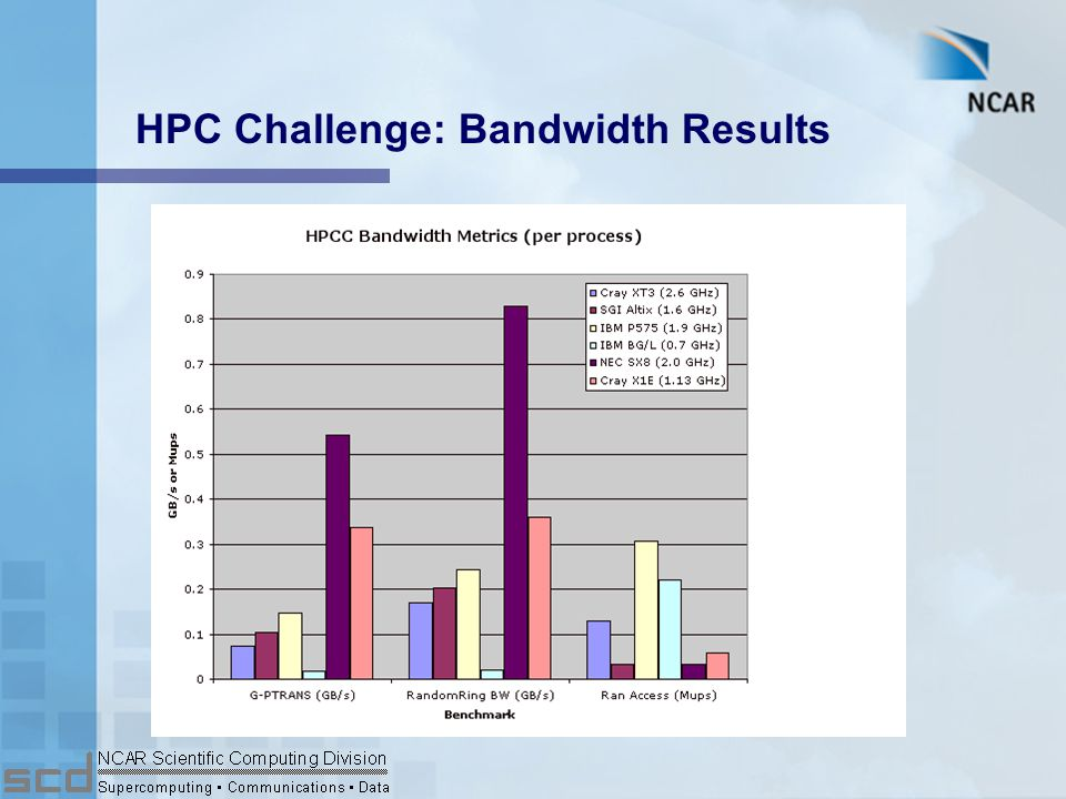 HPC Challenge: Flops Results