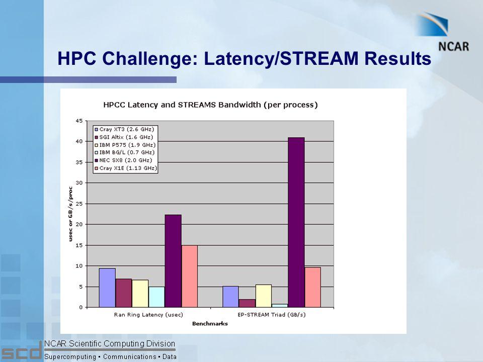 HPC Challenge: Bandwidth Results