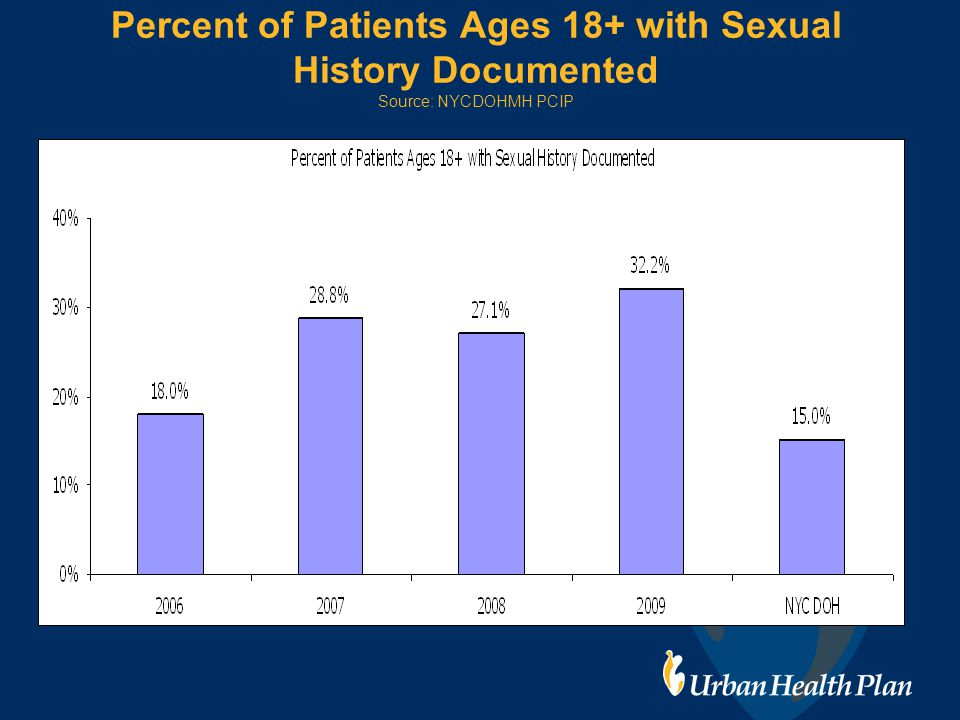 Percent of Patients Ages 18+ with Sexual History Documented Source: NYCDOHMH PCIP