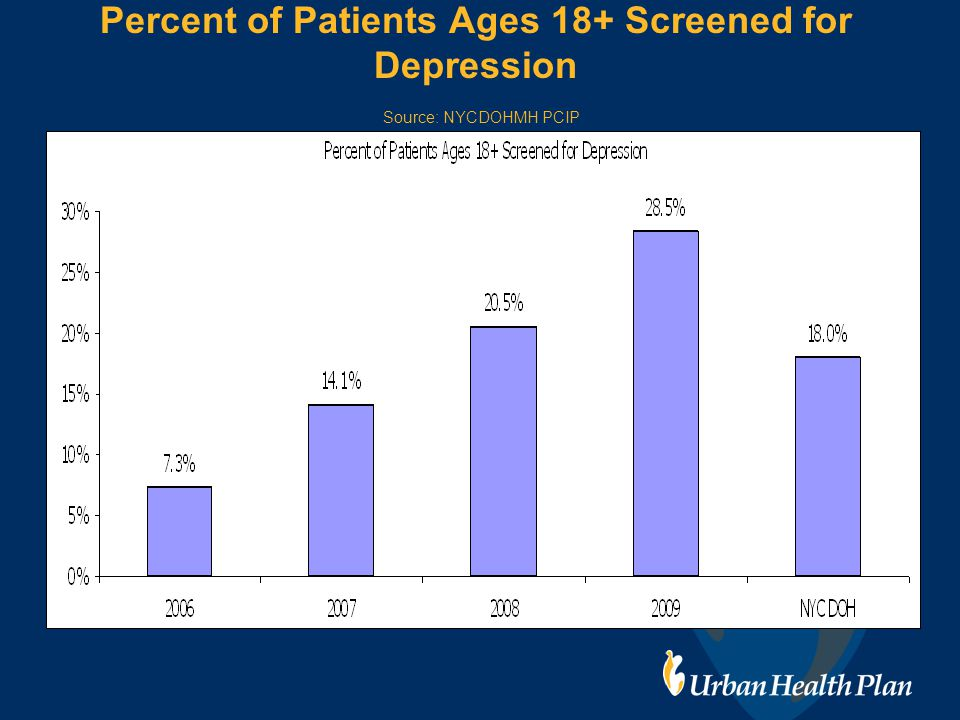Percent of Patients Ages 18+ Screened for Depression Source: NYCDOHMH PCIP