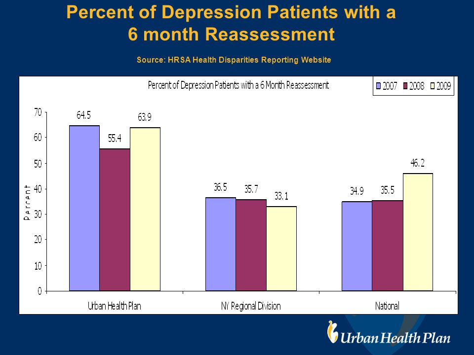Percent of Depression Patients with a 6 month Reassessment Source: HRSA Health Disparities Reporting Website