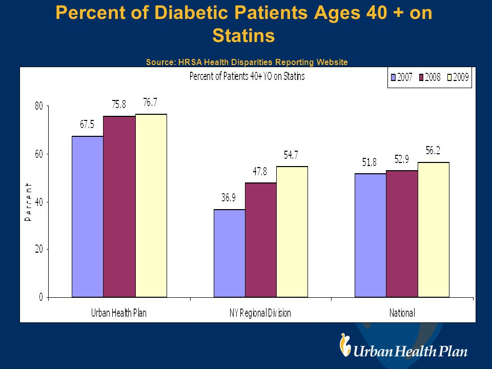 Percent of Diabetic Patients Ages 40 + on Statins Source: HRSA Health Disparities Reporting Website
