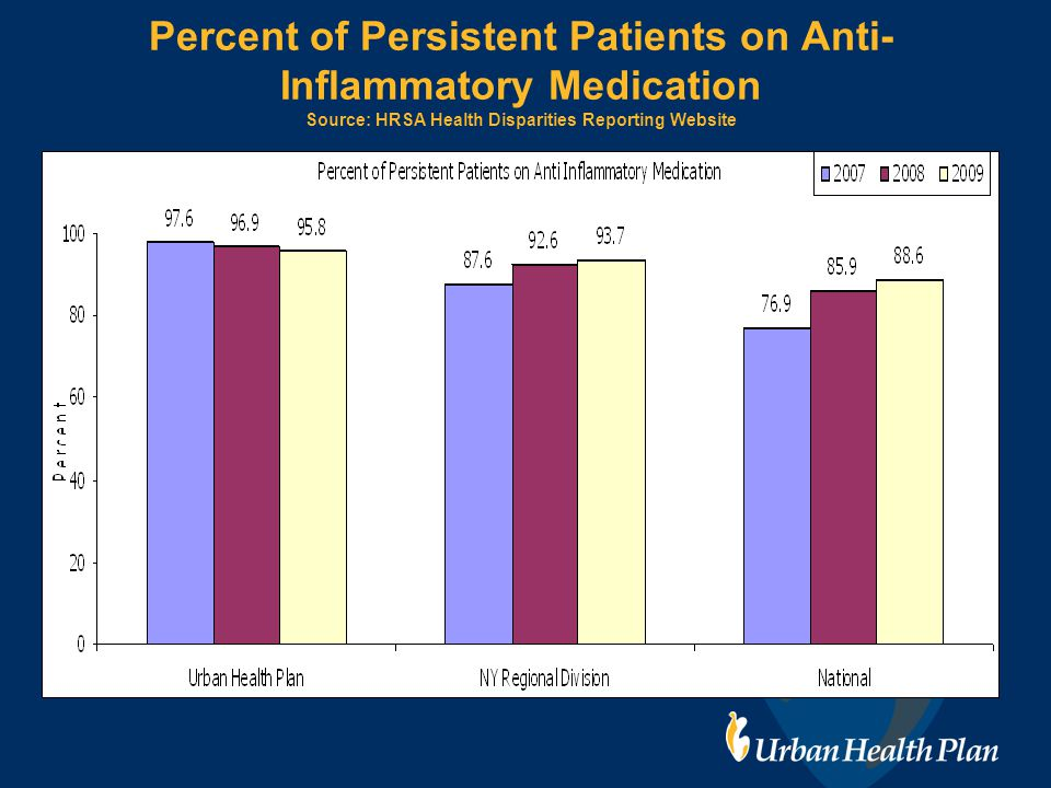 Percent of Persistent Patients on Anti- Inflammatory Medication Source: HRSA Health Disparities Reporting Website