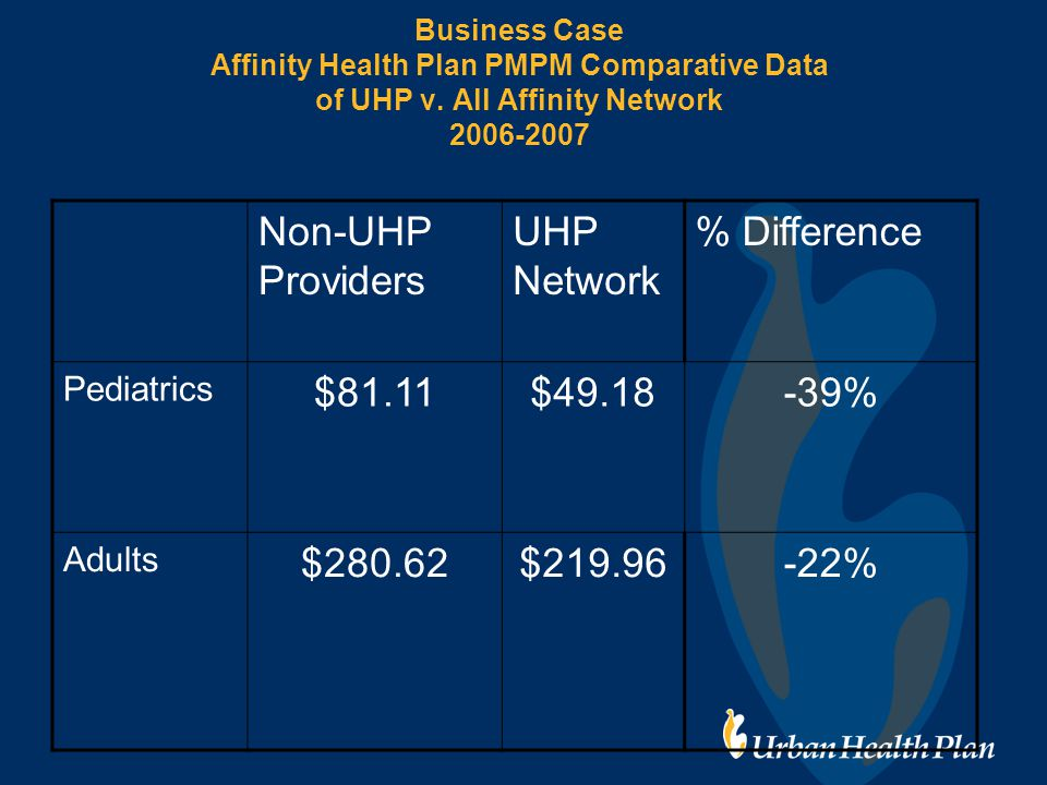 Business Case Affinity Health Plan PMPM Comparative Data of UHP v.