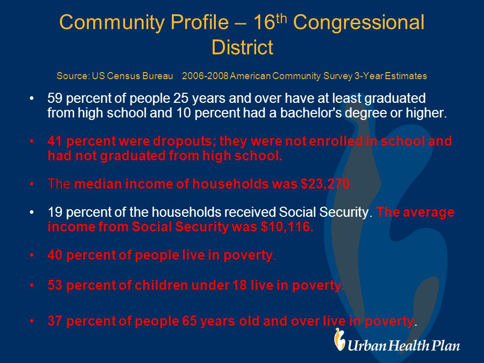 Community Profile – 16 th Congressional District Source: US Census Bureau 2006-2008 American Community Survey 3-Year Estimates 59 percent of people 25 years and over have at least graduated from high school and 10 percent had a bachelor s degree or higher.