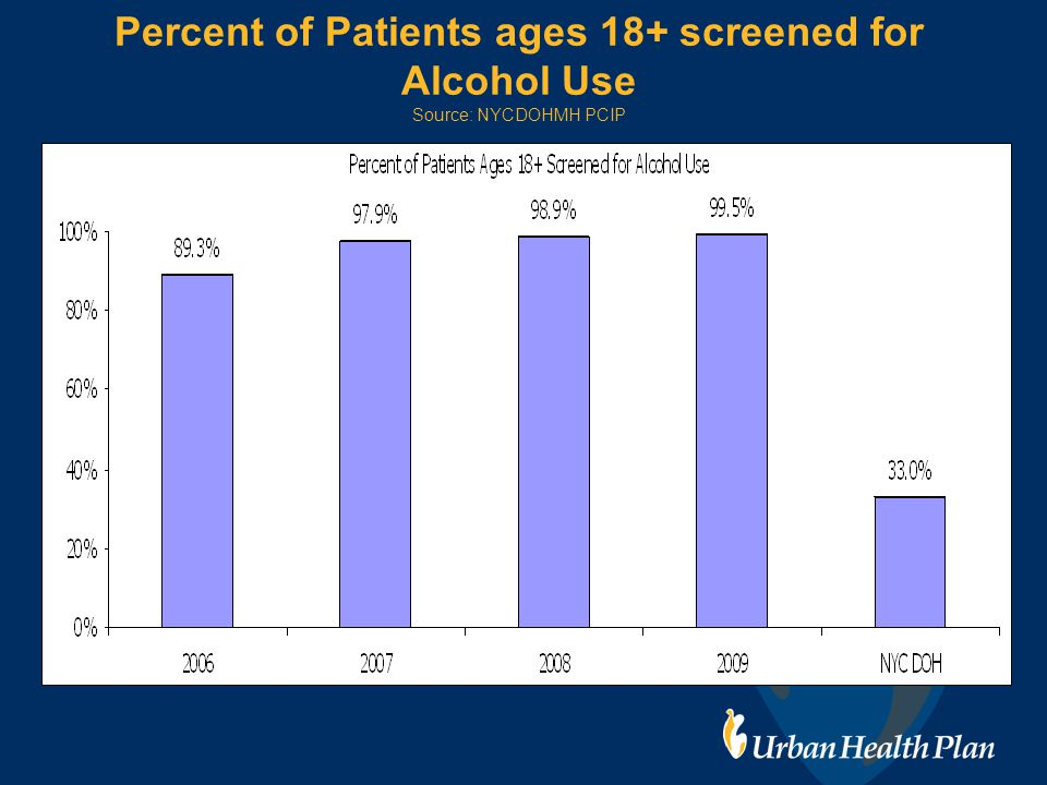 Percent of Patients ages 18+ screened for Alcohol Use Source: NYCDOHMH PCIP