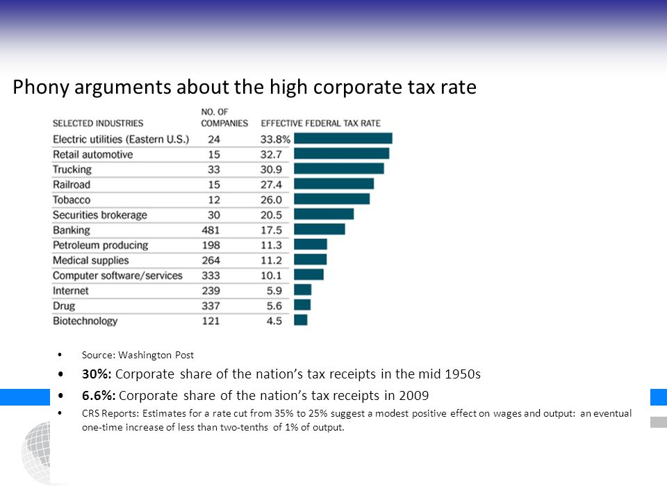 Phony arguments about the high corporate tax rate Source: Washington Post 30%: Corporate share of the nation's tax receipts in the mid 1950s 6.6%: Corporate share of the nation's tax receipts in 2009 CRS Reports: Estimates for a rate cut from 35% to 25% suggest a modest positive effect on wages and output: an eventual one-time increase of less than two-tenths of 1% of output.