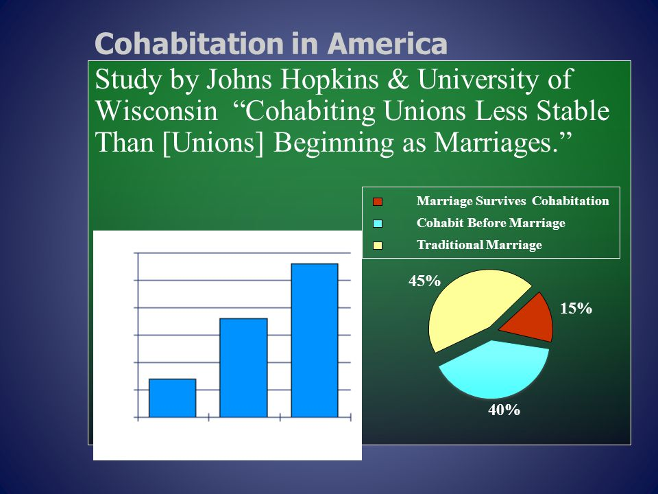 Cohabitation in America Study by Johns Hopkins & University of Wisconsin Cohabiting Unions Less Stable Than [Unions] Beginning as Marriages. Millions cohabiting 40% 45% 15% Marriage SurvivesCohabitation Cohabit Before Marriage Traditional Marriage