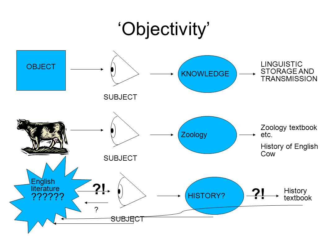 'Objectivity' SUBJECT OBJECT KNOWLEDGE LINGUISTIC STORAGE AND TRANSMISSION SUBJECT Zoology Zoology textbook etc.