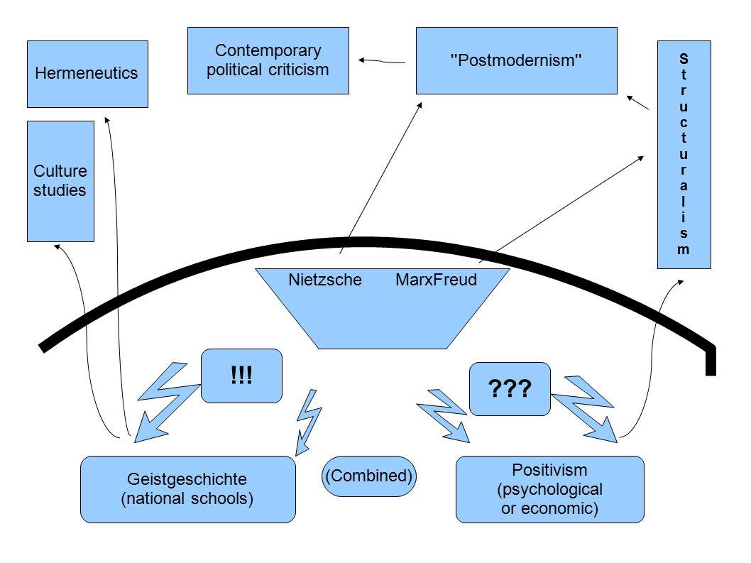 Geistgeschichte (national schools) Positivism (psychological or economic) (Combined) NietzscheMarxFreud !!.