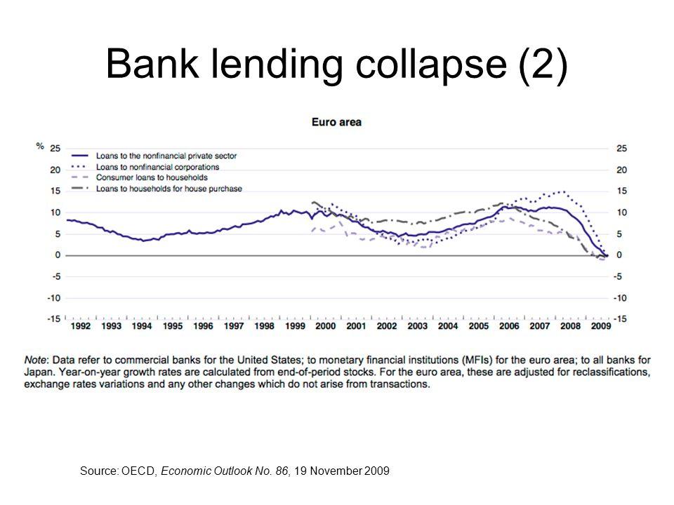Bank lending collapse (2) Source: OECD, Economic Outlook No. 86, 19 November 2009