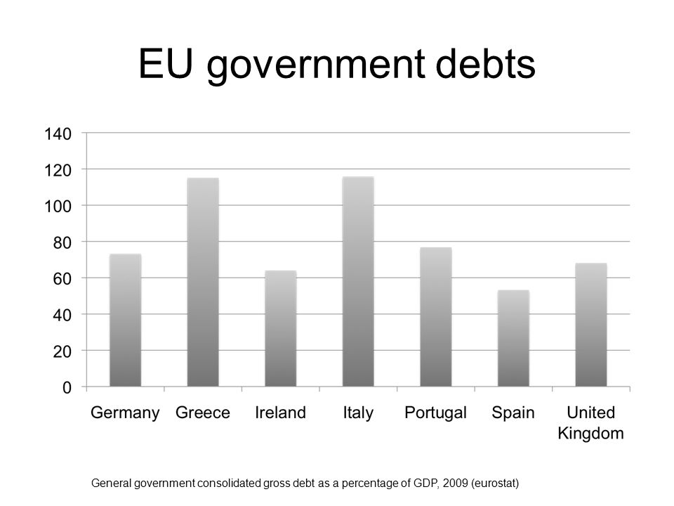 EU government debts General government consolidated gross debt as a percentage of GDP, 2009 (eurostat)