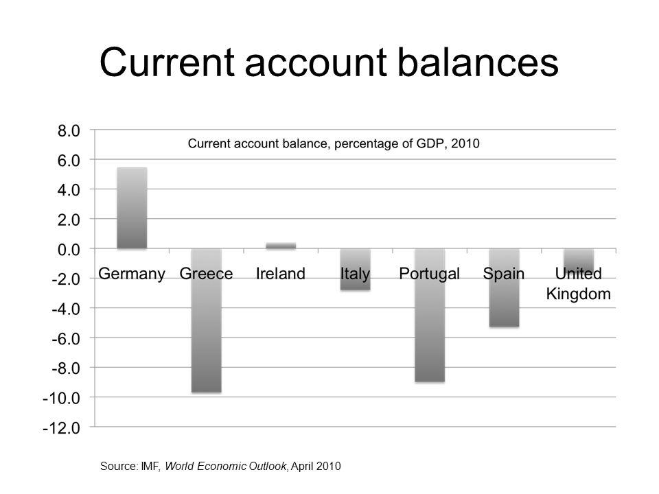 Current account balances Source: IMF, World Economic Outlook, April 2010