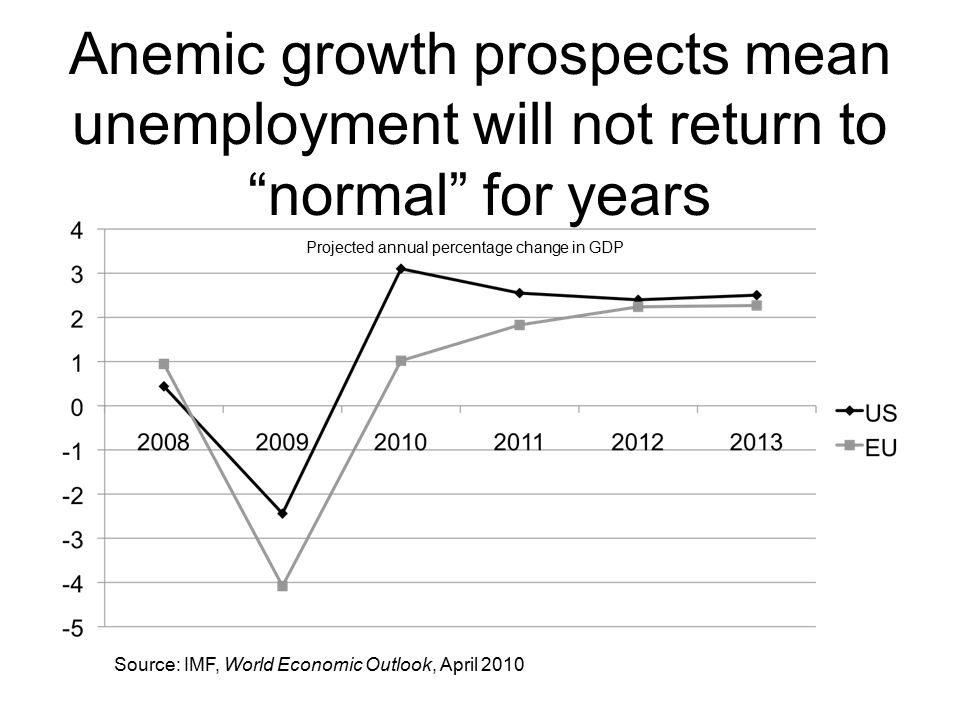 """Anemic growth prospects mean unemployment will not return to """"normal"""" for years Source: IMF, World Economic Outlook, April 2010 Projected annual perce"""