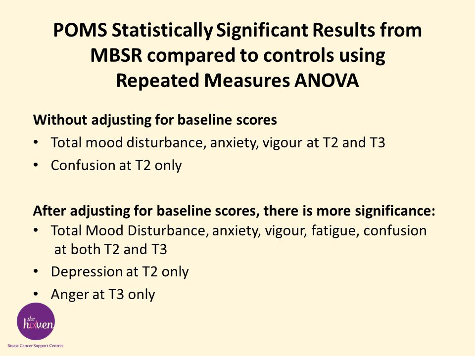 POMS Statistically Significant Results from MBSR compared to controls using Repeated Measures ANOVA Without adjusting for baseline scores Total mood disturbance, anxiety, vigour at T2 and T3 Confusion at T2 only After adjusting for baseline scores, there is more significance: Total Mood Disturbance, anxiety, vigour, fatigue, confusion at both T2 and T3 Depression at T2 only Anger at T3 only