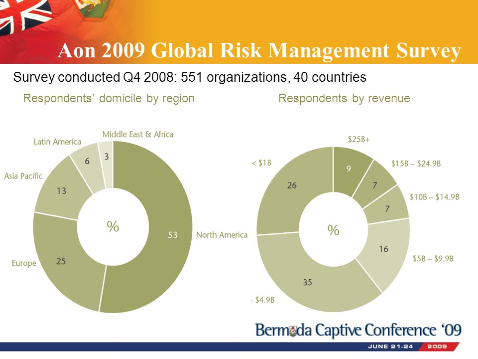 Aon 2009 Global Risk Management Survey Survey conducted Q4 2008: 551 organizations, 40 countries Respondents' domicile by region Respondents by revenue