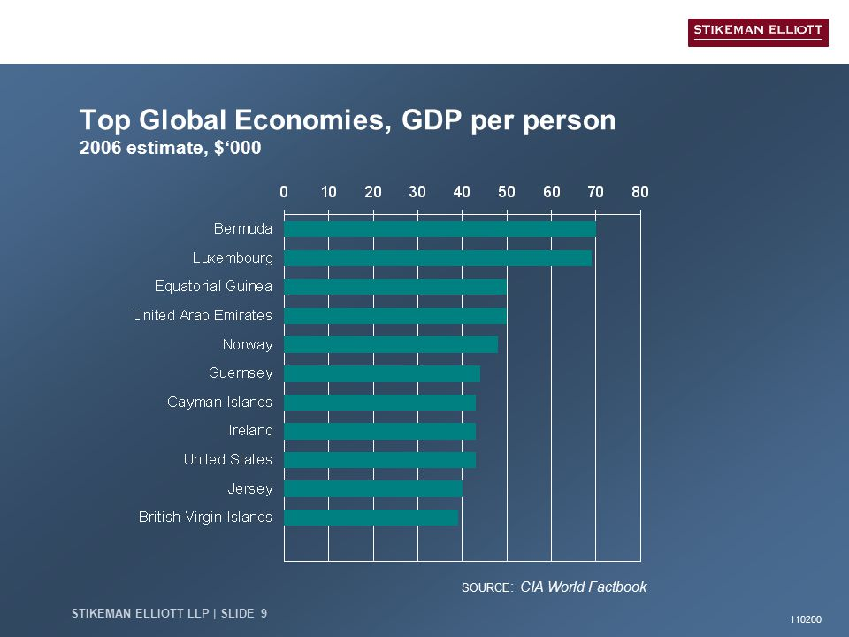 110200 STIKEMAN ELLIOTT LLP | SLIDE 9 Top Global Economies, GDP per person 2006 estimate, $'000 SOURCE : CIA World Factbook