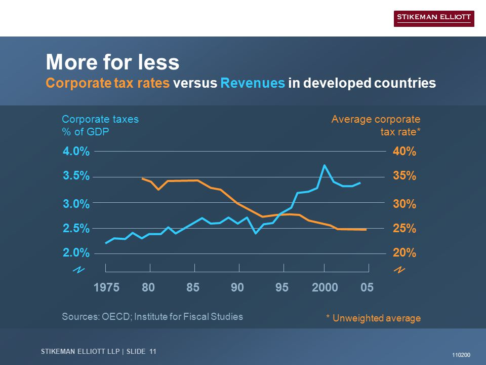 110200 STIKEMAN ELLIOTT LLP | SLIDE 11 851975902000950580 Sources: OECD; Institute for Fiscal Studies More for less Corporate tax rates versus Revenues in developed countries 20% 25% 30% 35% 40% Average corporate tax rate* * Unweighted average 2.5% 3.0% 3.5% 4.0% 2.0% Corporate taxes % of GDP