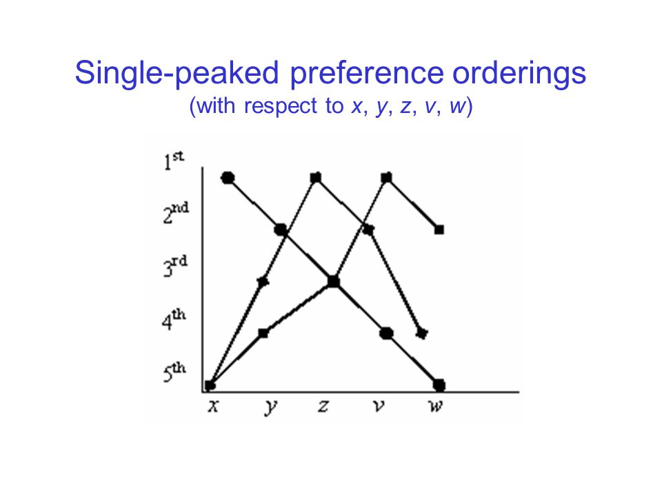 Single-peaked preference orderings (with respect to x, y, z, v, w)