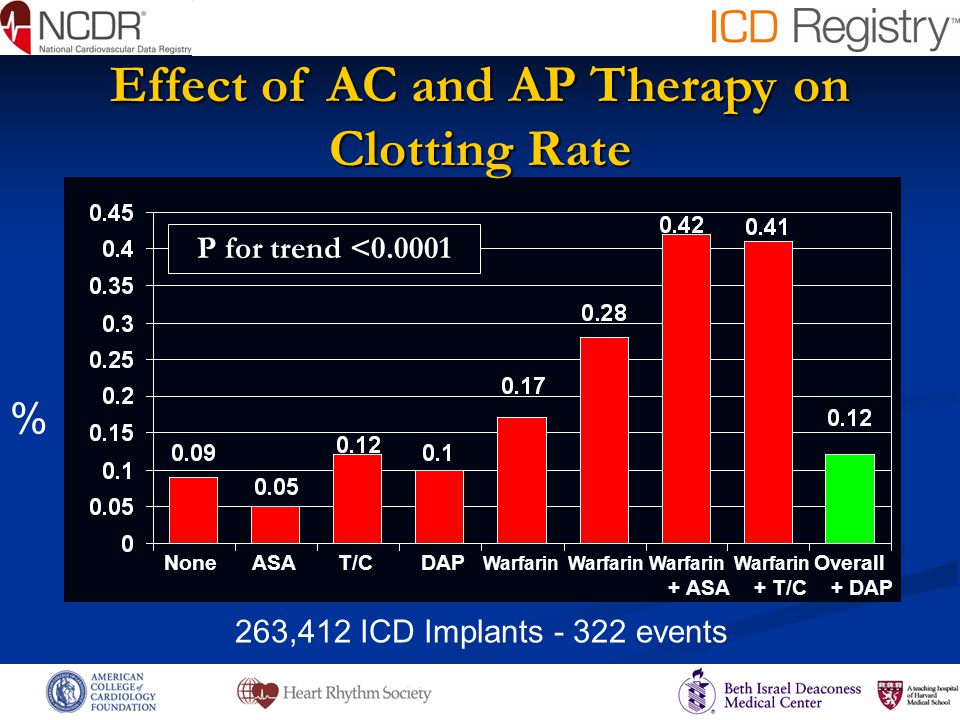 P for trend for <0.001 Effect of AC and AP Therapy on Clotting Rate 263,412 ICD Implants - 322 events % None ASA T/C DAP Warfarin Warfarin Warfarin Warfarin Overall + ASA + T/C + DAP P for trend <0.0001