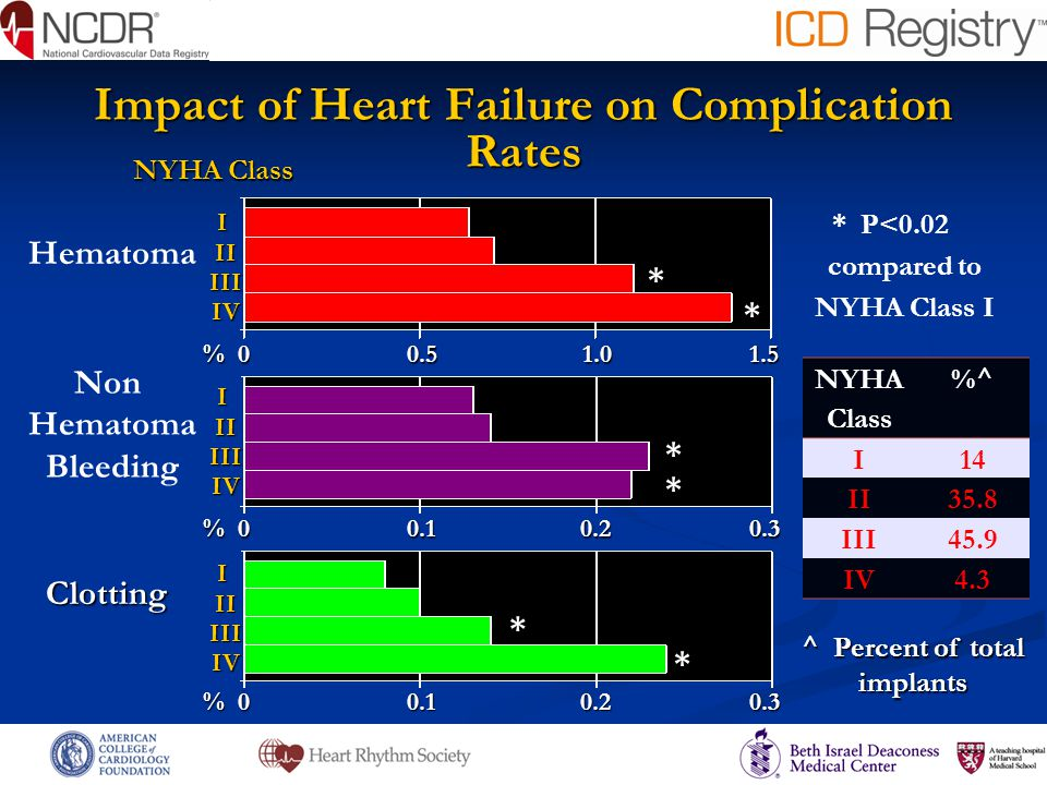 Impact of Heart Failure on Complication Rates Hematoma * * P<0.02 compared to NYHA Class I Non Hematoma Bleeding NYHA Class I II II III III IV IV Clot