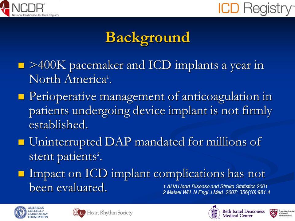 Impact of Heart Failure on Complication Rates Hematoma * * P<0.02 compared to NYHA Class I Non Hematoma Bleeding NYHA Class I II II III III IV IV Clotting * NYHA Class %^ I14 II35.8 III45.9 IV4.3 ^ Percent of total implants I II II III III IV IV I II II III III IV IV * * * * % 0 0.5 1.0 1.5 % 0 0.1 0.2 0.3