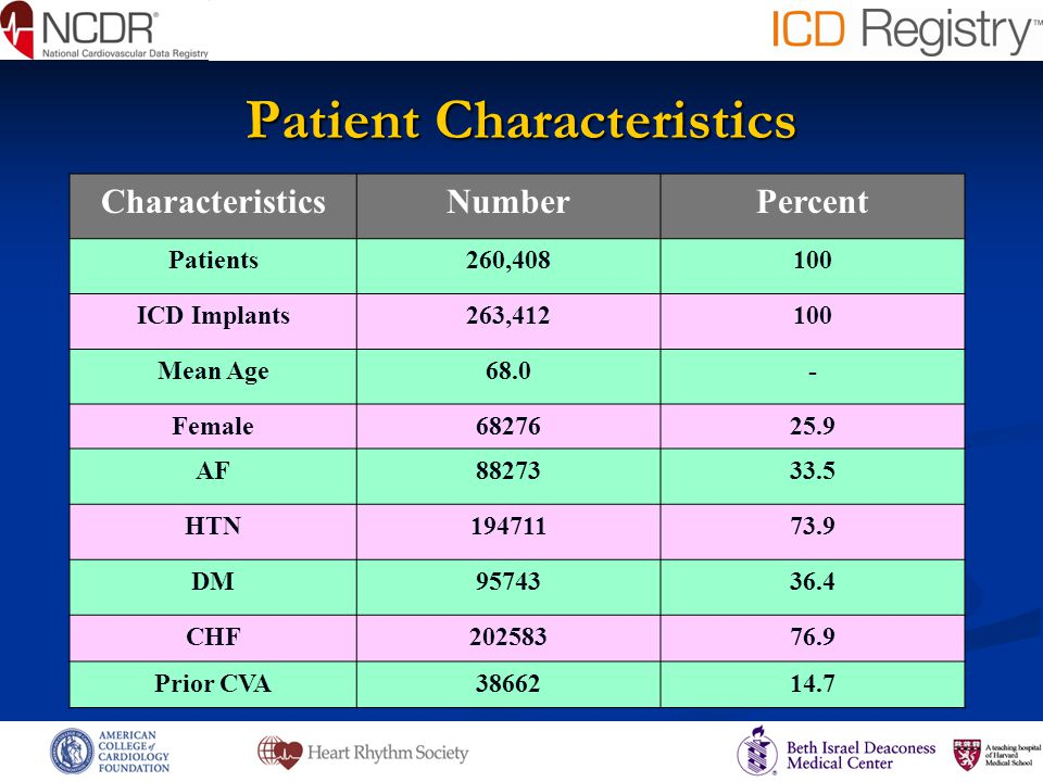 Conclusions Although anticoagulation and antiplatelet therapy are associated with increased ICD implant hematoma rates, overall rates are low.