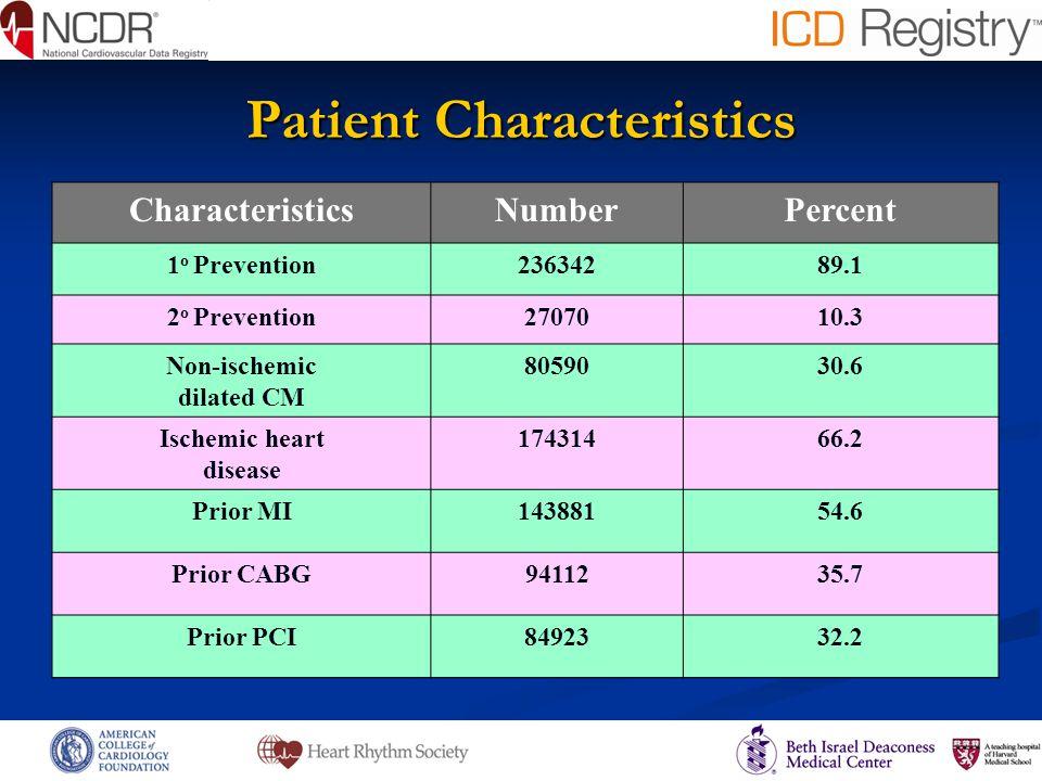 Percent of Patients Baseline Antiplatelet/Anticoagulation Treatment None ASA T/C DAP Warfarin Warfarin Warfarin Warfarin + ASA + T/C + DAP 263,412 ICD Implants