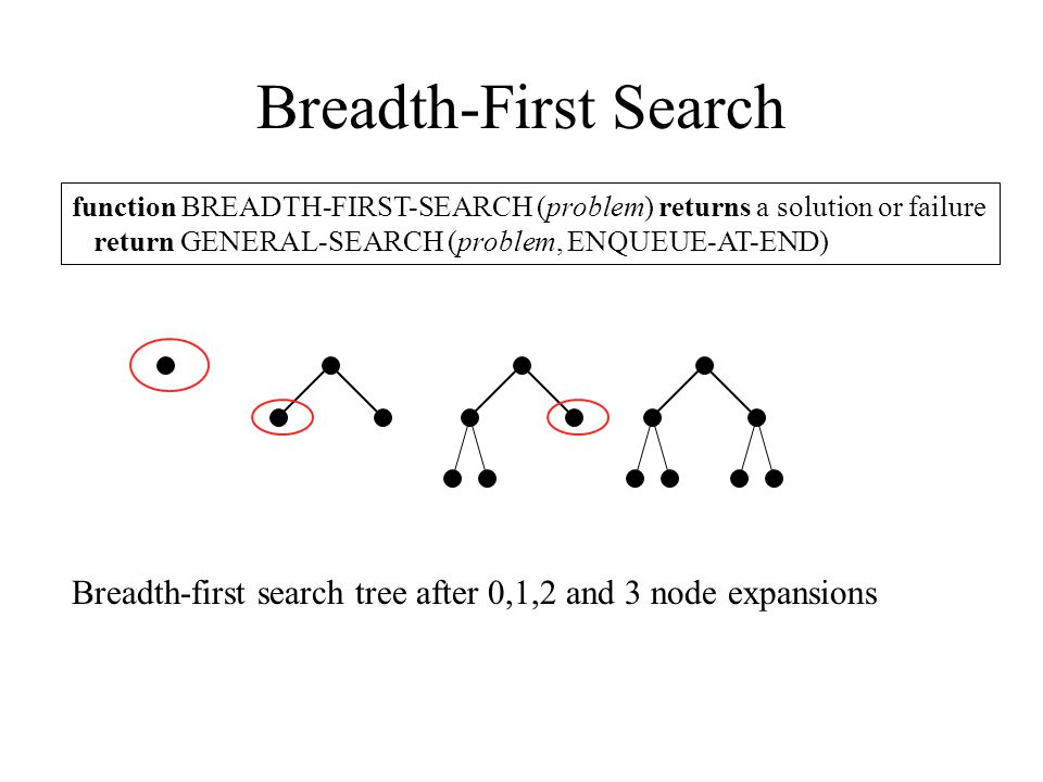 Breadth-First Search function BREADTH-FIRST-SEARCH (problem) returns a solution or failure return GENERAL-SEARCH (problem, ENQUEUE-AT-END) Breadth-fir