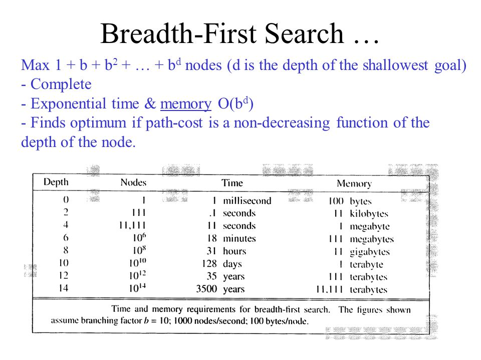 Breadth-First Search … Max 1 + b + b 2 + … + b d nodes (d is the depth of the shallowest goal) - Complete - Exponential time & memory O(b d ) - Finds