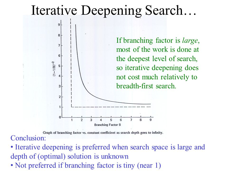 If branching factor is large, most of the work is done at the deepest level of search, so iterative deepening does not cost much relatively to breadth-first search.